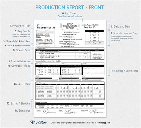 Production Report Template Daily Production Reports Explained Free Template Sethero