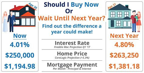 should i buy a house now or wait buy a home now or wait till next year