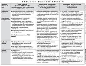 rubric template maker resume grading website bestsellerbookdb