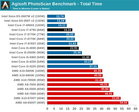processor bench mark cpu and gpu benchmarks