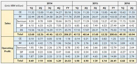 samsung enjoys   profitable quarter   years