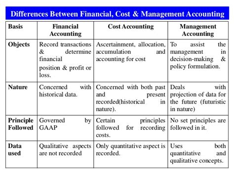 Mba Vs Msa Accounting by Financial Accounting Basics Mba