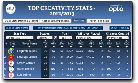 epl player stats premier league s top scorers creators passers tacklers