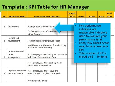 key performance areas template sle template table of kpi for hr manager ppt