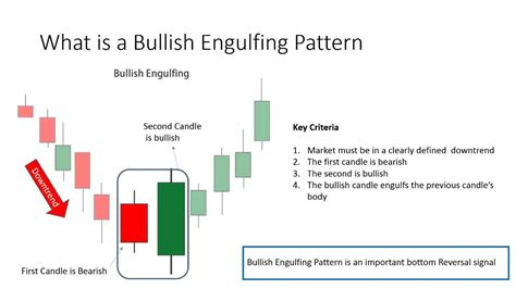 candlestick pattern bullish engulfing what is a bullish engulfing pattern youtube