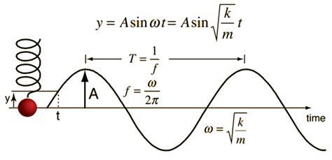 oscilacion resonante is sound a sine wave or cosine wave quora