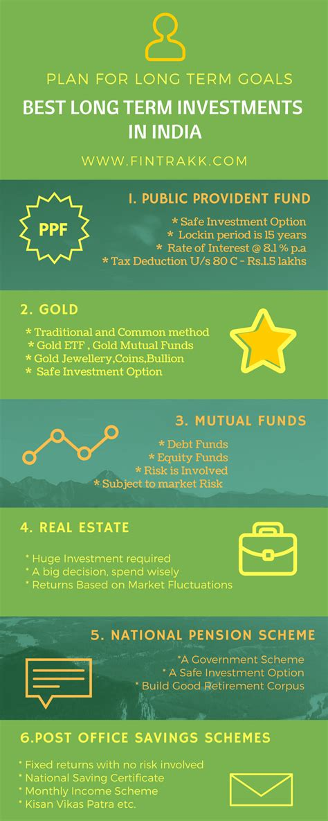 best term investments best term investments in india infographic fintrakk