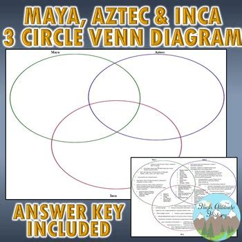 aztec inca venn diagram aztec and inca 3 circle venn diagram graphic
