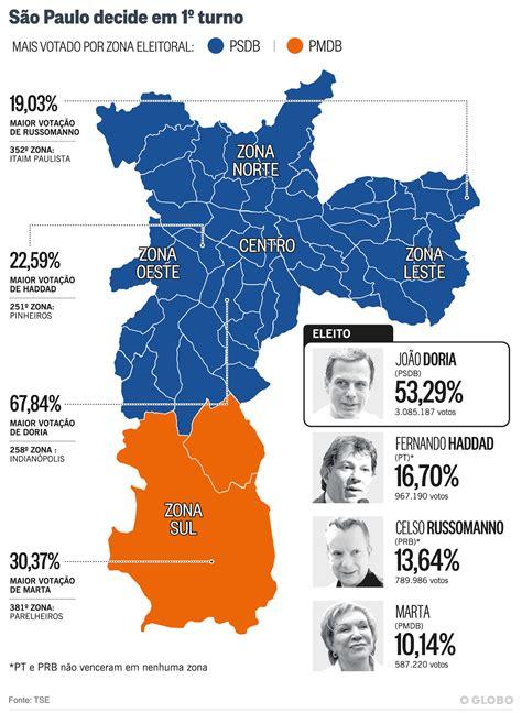 bonus para os professores de sp 2016 doria 233 eleito prefeito de s 227 o paulo no primeiro turno