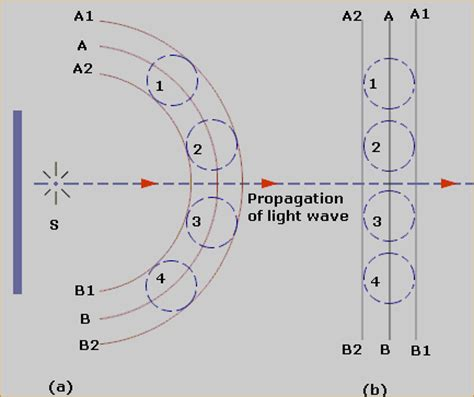 Wave Theory Of Light by Wave Nature Of Light Study Material For Iit Jee Askiitians