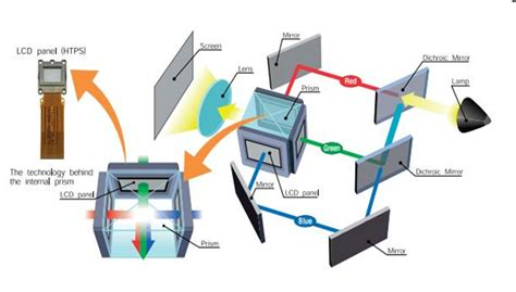 belajar proyektor teknologi display proyektor