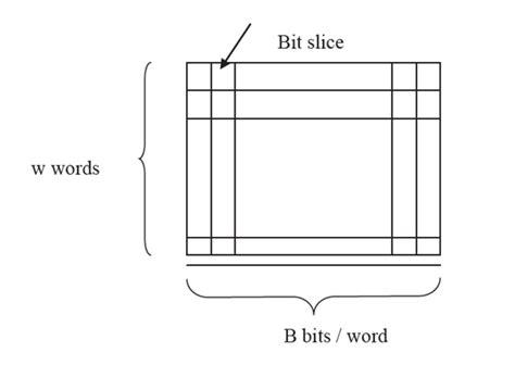 explain pattern matching algorithm associative memory organisations computer engineering