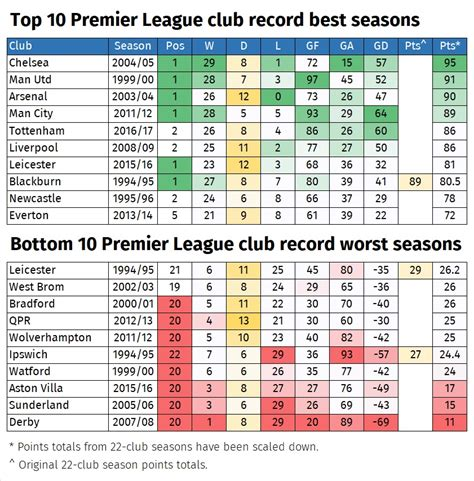 epl table over the years alternative premier league tables who wins after 25 years