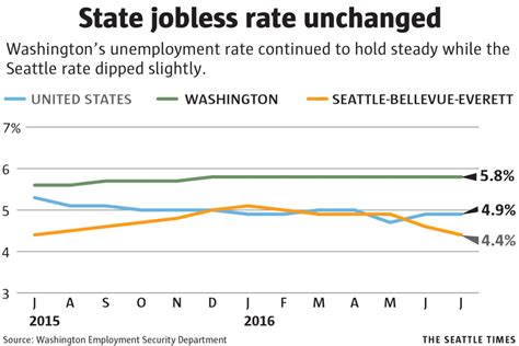 Seattle Mba Unemployment Rate by Seattle Area S Jobless Rate Edges As Statewide