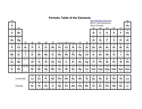 printable periodic table pdf printable periodic tables pdf periodic table and chemistry