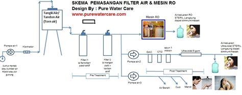 cara membuat filter air tanpa listrik cara pemasangan mesin ro