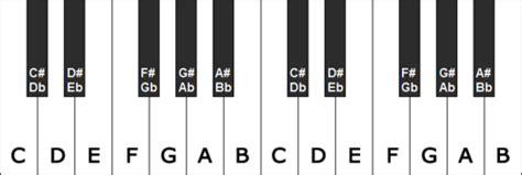 f ladder piano toonafstanden noten leren lezen voor experts