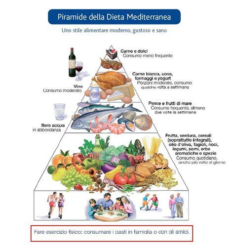 alimentazione regolare la piramide alimentare ha la base