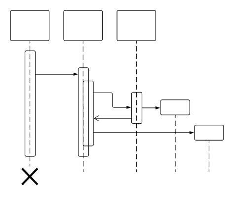 uml sequence diagram tutorial uml sequence diagram tutorial lucidchart