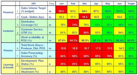 Route To Market Distribution Improvement Distributor Scorecard Template