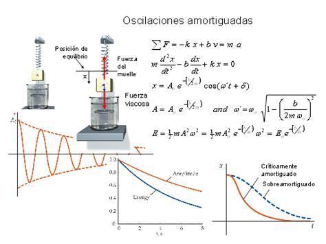 la oscilacion fisica ondas y oscilaciones monografias