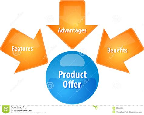 Senior Product Management Offer Mba by Product Offer Business Diagram Illustration Stock