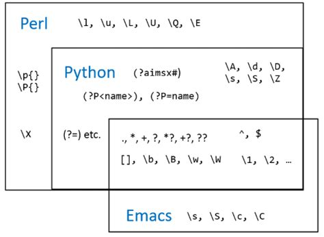 regex pattern date python comparing regular expressions in perl python and emacs