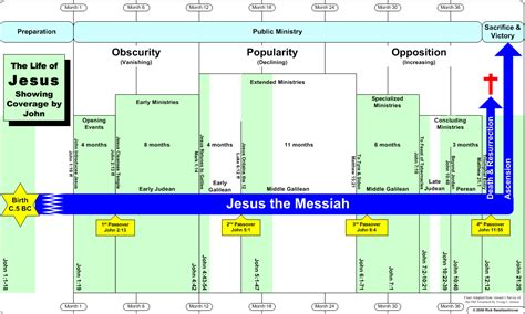 bible timelines ministry of jesus timeline autos post