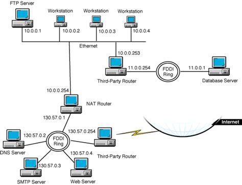 tutorial nat static translation novell documentation novell bordermanager 3 7 advanced
