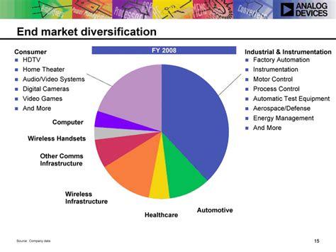 17adi s financial modelstable consistent revenue