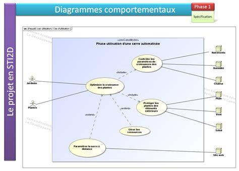 diagramme sysml projet sti2d cas d utilisation