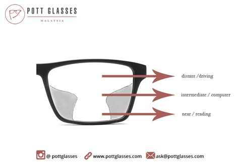 Lens Glasses multifocal glasses what is it and how does it work