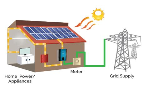 solar power supply for home solar solutions for home su kam