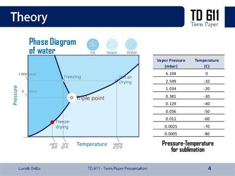 freeze drying phase diagram freeze drying technology