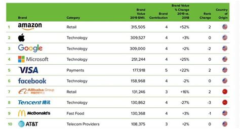 The Most Valuable Brands In The World In One Chart Marketwatch by Surpasses Apple And To Become World S Most