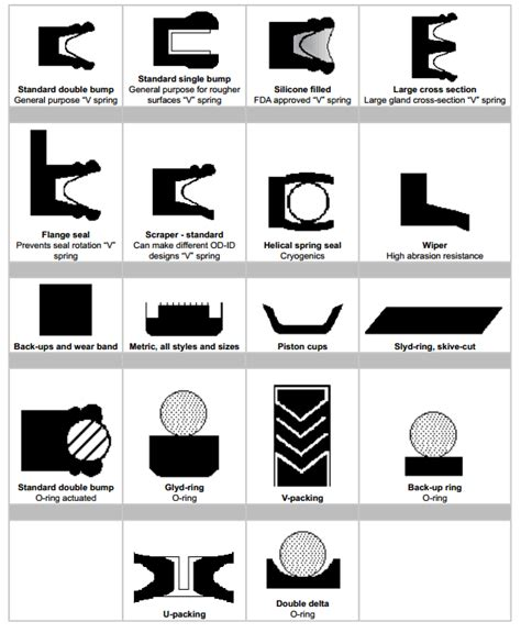gasket design guidelines spring energized seal guide monroe seals