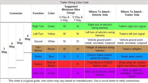 trailer wire color code what color codes for dodge ram trailer harness fixya