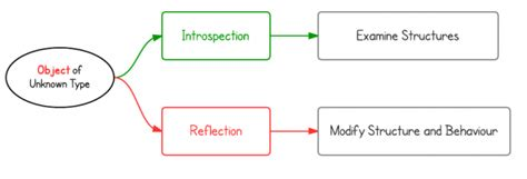 tutorial java reflection java reflection tutorial
