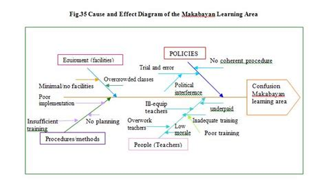 Research Methodology For Dissertation by Thesis Methodology Thesis Notes