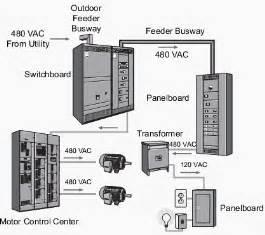 the basics of motor control centers mccs eep