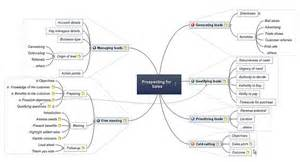 prospecting template mind map template prospecting for sales matchware