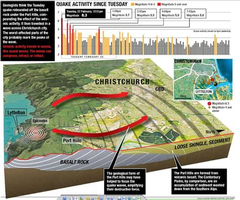 earthquake geology christchurch earthquake infographic geology pinterest