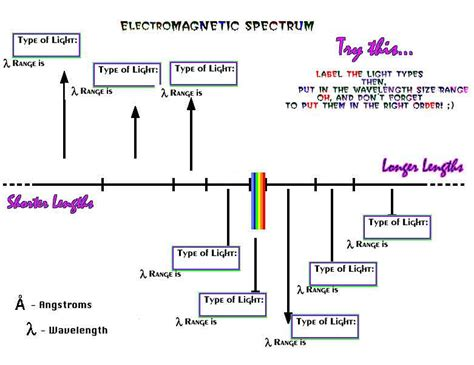 wavelength form