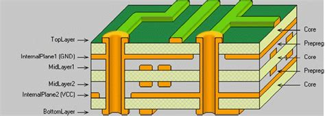 Ground Plan by Multilayer Pcb Manufacturing Up To 24 Layers Sae Circuits
