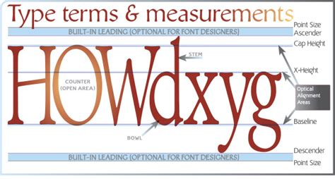 Font Design Glossary | fonts are not typography fonts are used to create