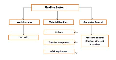 design of manufacturing systems manufacturing systems flexible manufacturing systems