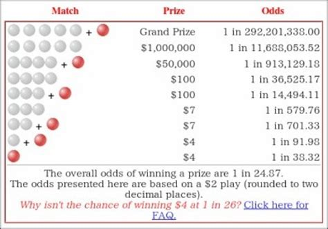 How Much Money Do You Get For Winning The Masters - how much money do you win if you get 3 number right in a powerball lotto ticket