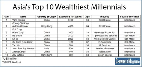 top 10 richest countries in south america 2012 the top 10 list of asia s rich millennials ceoworld magazine