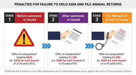 failure to file annual returns or hold annual general