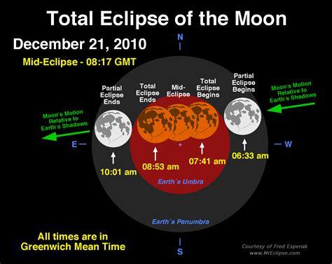 total lunar eclipse december